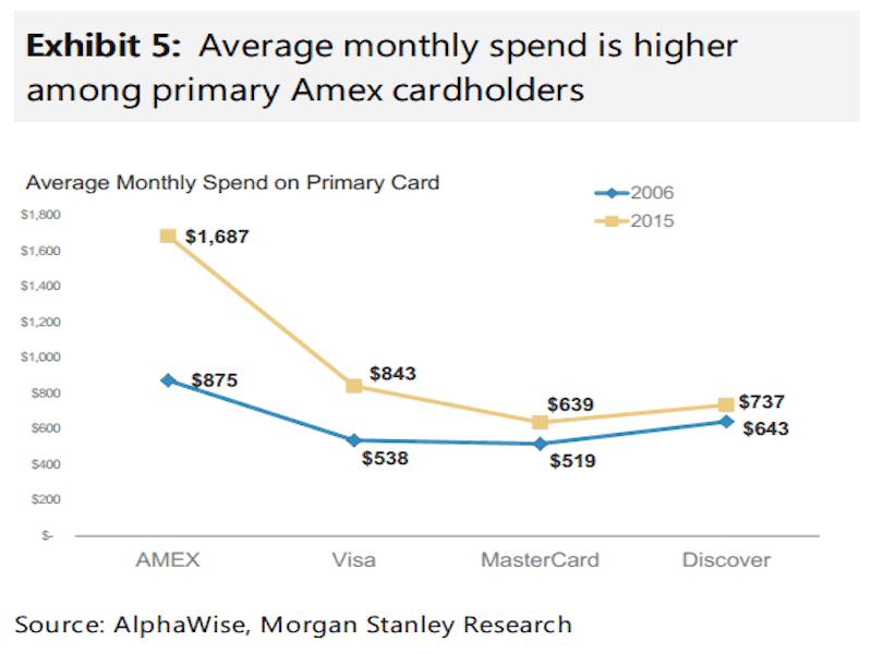 Amex Spending Higher